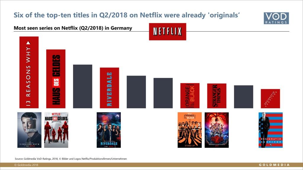 Top-Platzierungen der Originals auf Netflix, © Goldmedia 2018