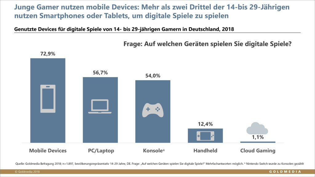 Grafik_Trendmonitor_Nutzung_Devices_Gaming_4000px_Web