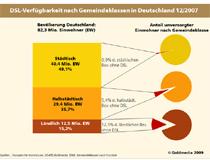 DSL-Verfügbarkeit nach Gemeindeklassen in Deutschland 12/2007
