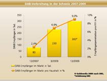 DAB-Verbreitung in der Schweiz 2007-2009
