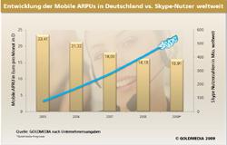 Entwicklung mobile ARPUs in Deutschl. vs. Skype Nutzer weltweit