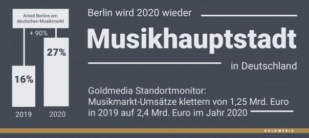 190423 Goldmedia_Standortmonitor_Musikhauptstadt_Berlin