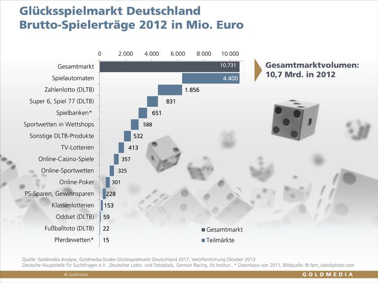 GlГјcksspiel Deutschland