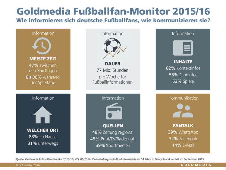 Goldmedia Fußballfans always on: Viel Informationsbedarf