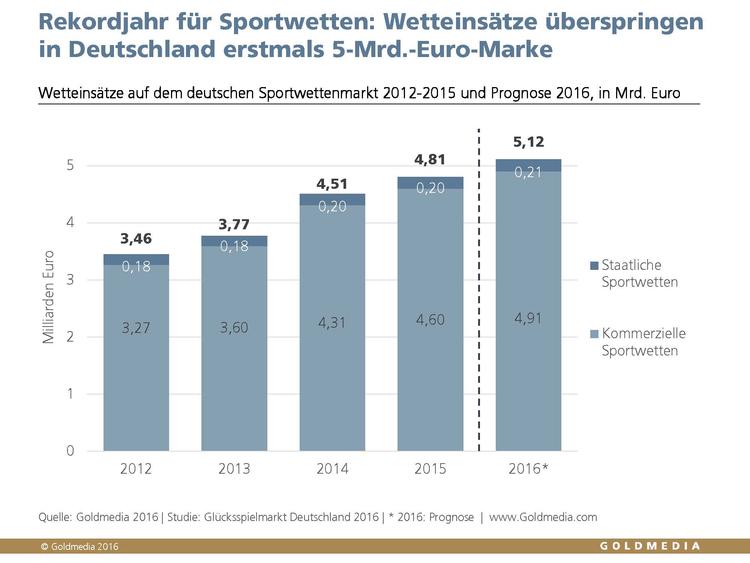 Sportwetten jobs deutschland