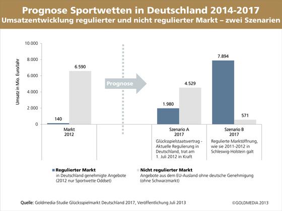 Sportwetten Osterreich Umsatz