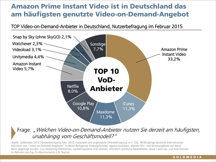Goldmedia One-third of all German internet users currently use VOD