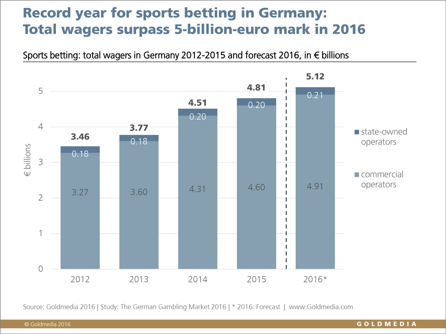 Betting on sports 2016 localbitcoins starbucks nutrition