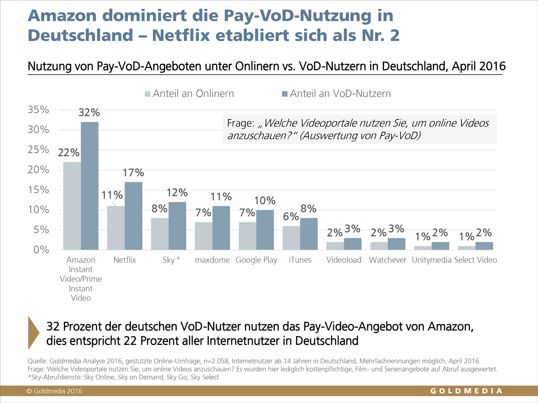goldmedia pay vod in deutschland auf dem weg zum milliardenmarkt. Black Bedroom Furniture Sets. Home Design Ideas