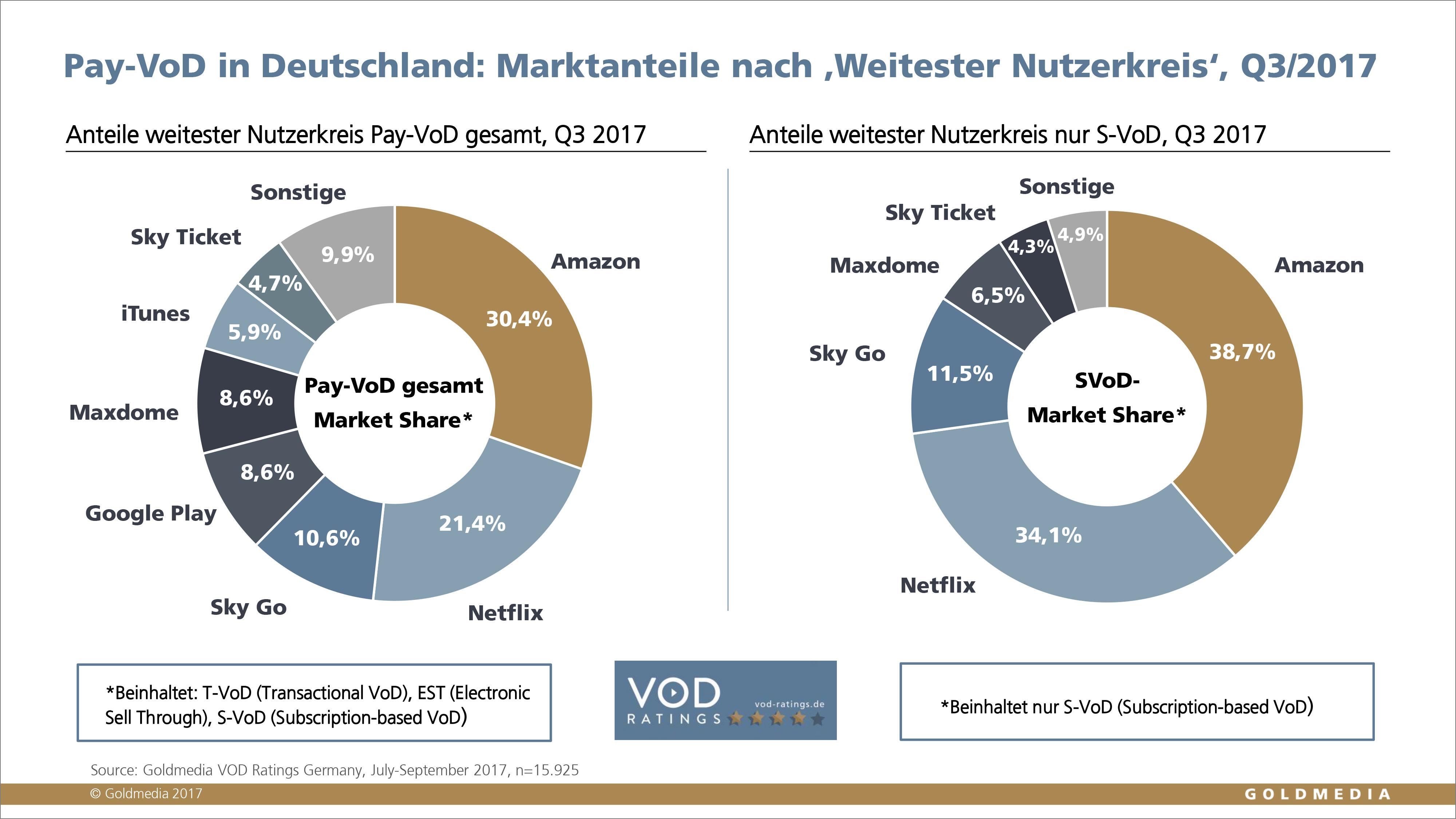 Küchenhersteller Deutschland Marktanteile ~ goldmedia pay vod in deutschland weiter auf wachstumskurs