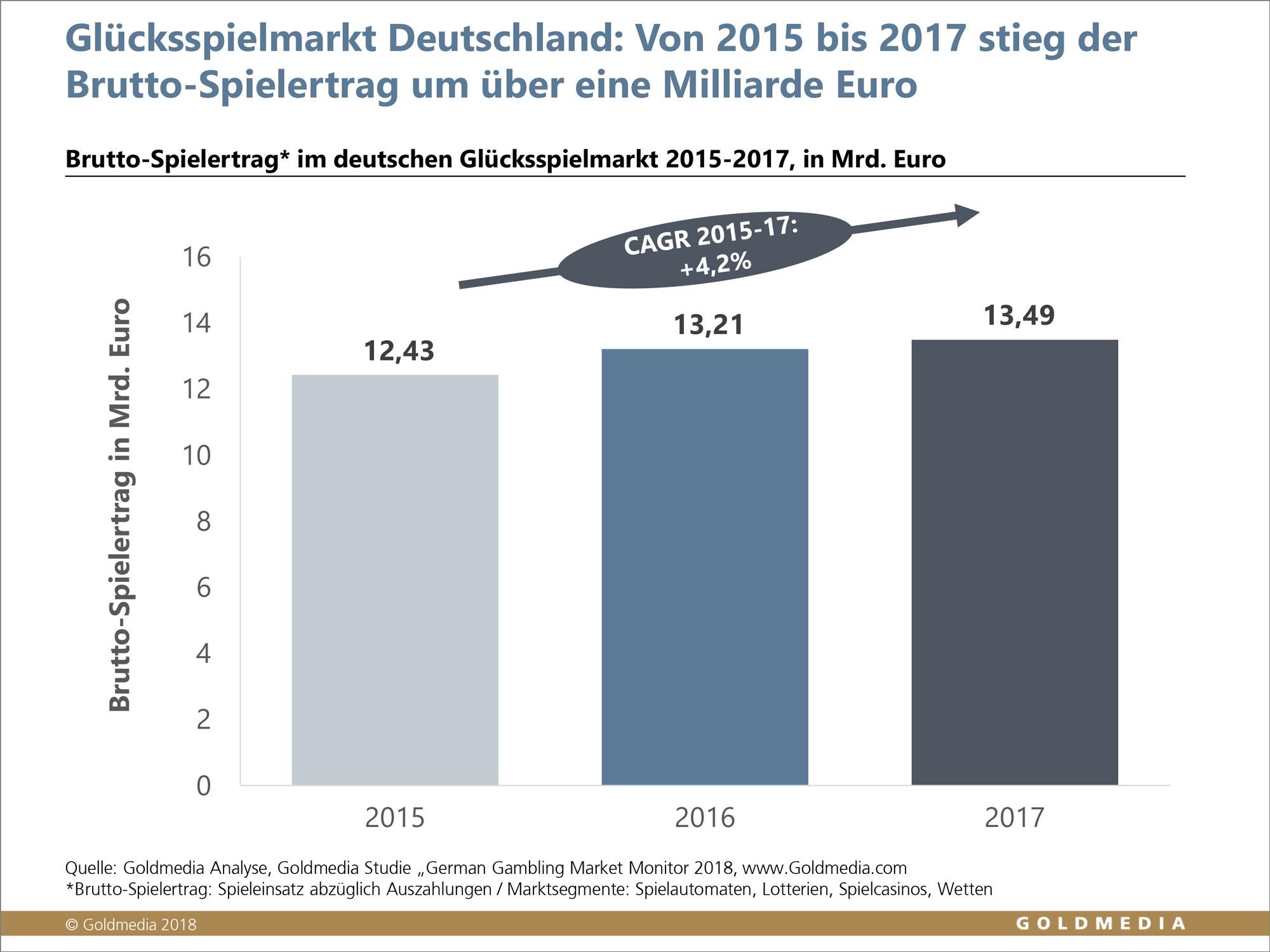 Goldmedia Glücksspielmarkt in Deutschland wächst 2017 um 300 Mio. Euro