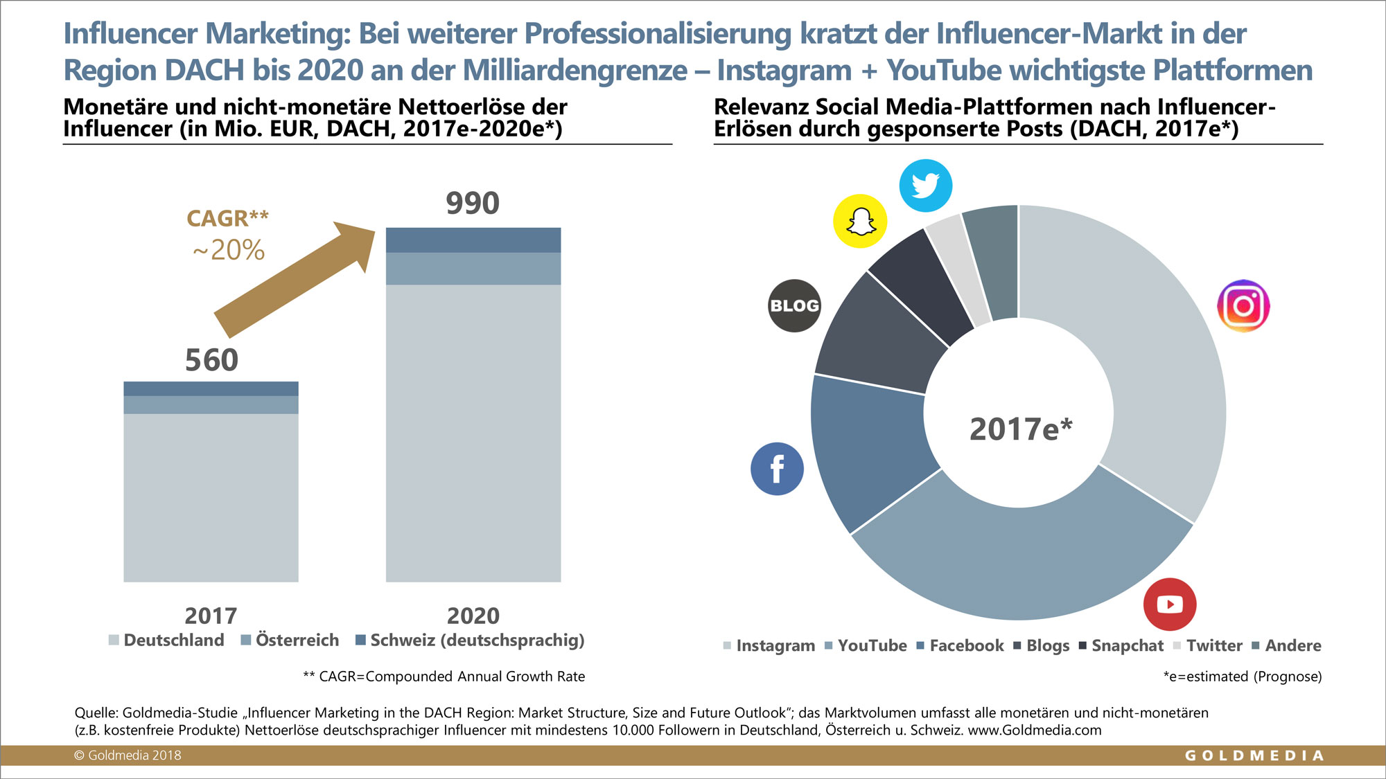 Goldmedia Marktstudie Influencer Marketing In Der Region Dach