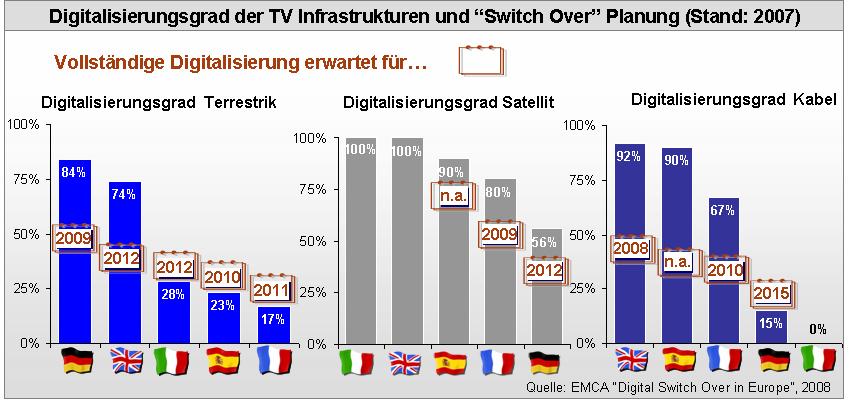 Grafik: EMCA/Goldmedia. Vergrössern per Doppelclick (externer Link)